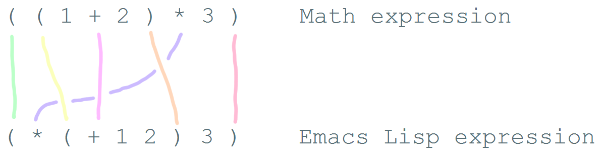 math-to-emacs-lisp.png